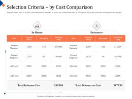 Building Management Team Selection Criteria By Cost Comparison Outsourced Ppt Templates