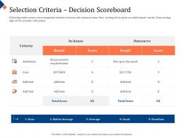 Building Management Team Selection Criteria Decision Scoreboard Matrix Ppt Powerpoint Layouts