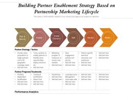 Building Partner Enablement Strategy Based On Partnership Marketing Lifecycle