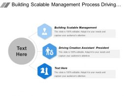 Building Scalable Management Process Driving Creation Assistant President