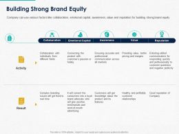 Building Strong Brand Equity Ppt Powerpoint Presentation Slides Design Inspiration