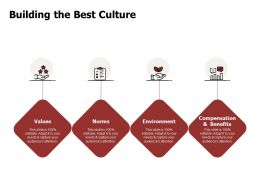 Building The Best Culture Environment Norms Ppt Powerpoint Presentation Deck