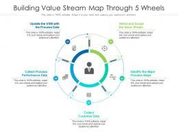 Building Value Stream Map Through 5 Wheels