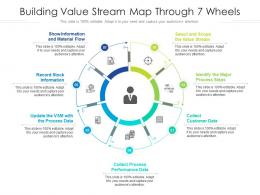 Building Value Stream Map Through 7 Wheels