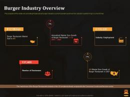 Burger Industry Overview Business Pitch Deck For Food Start Up Ppt Professional Structure