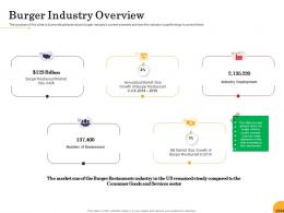 Burger Industry Overview Food Startup Business Ppt Powerpoint Presentation Icon Gridlines