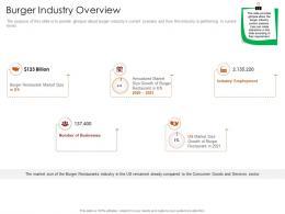 Burger Industry Overview Restaurant Business Plan Ppt Inspiration Portfolio