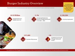Burger Industry Overview Restaurant M1191 Ppt Powerpoint Presentation Summary Shapes