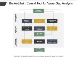 Burke Litwin Causal Tool For Value Gap Analysis