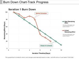 Burn Down Chart-Track Progress