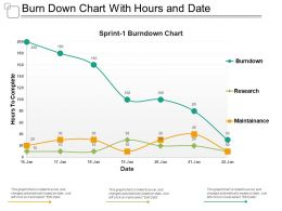 Burn Down Chart With Hours And Date