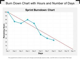 Burn Down Chart With Hours And Number Of Days