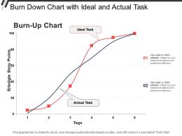 Burn Down Chart With Ideal And Actual Task