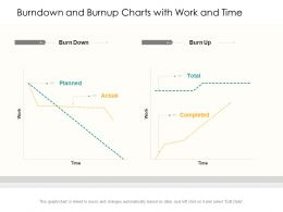 Burndown And Burnup Charts With Work And Time