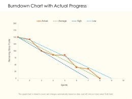 Burndown Chart With Actual Progress