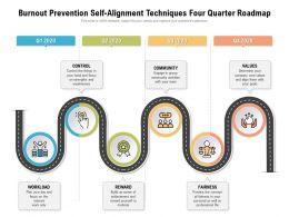 Burnout Prevention Self Alignment Techniques Four Quarter Roadmap