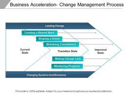 Business Acceleration Change Management Process Ppt Slide