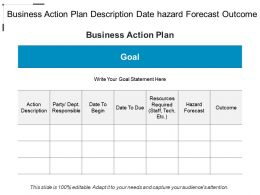 Business Action Plan Description Date Hazard Forecast Outcome