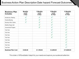 Business Action Plan Description Date Hazard Forecast Outcomes