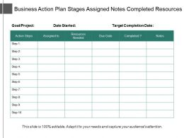 Business Action Plan Stages Assigned Notes Completed Resources