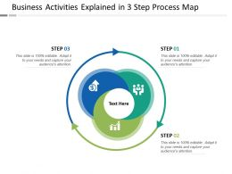 Business Activities Explained In 3 Step Process Map