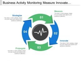 Business Activity Monitoring Measure Innovate Strategize