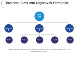 Business Aims And Objectives Formation Powerpoint Presentation