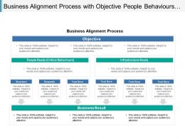 Business Alignment Process With Objective People Behaviours And Results