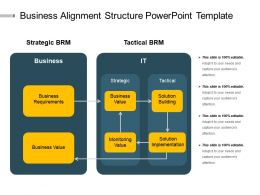 Business Alignment Structure Powerpoint Template