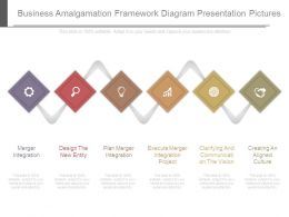 Business Amalgamation Framework Diagram Presentation Pictures