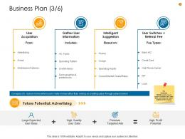 Business Analysis Methodology Business Plan Market Ppt Slides Format Ideas