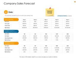 Business Analysis Methodology Company Sales Forecast Ppt Summary Information