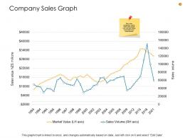 Business Analysis Methodology Company Sales Graph Ppt Summary File Formats