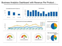 Business Analytics Dashboard With Revenue Per Product Line And Detailed Profit
