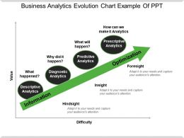 Business Analytics Evolution Chart Example Of Ppt