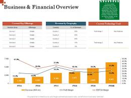 Business And Financial Overview Inorganic Growth Management Ppt Pictures