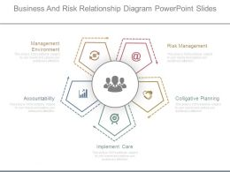 Business And Risk Relationship Diagram Powerpoint Slides