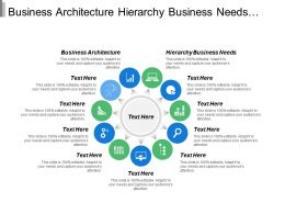 Business Architecture Hierarchy Business Needs Brand Actualization Ecosystem