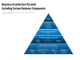Business Architecture Pyramid Including Various Business Components