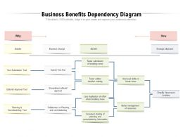 Business Benefits Dependency Diagram