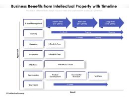 Business Benefits From Intellectual Property With Timeline