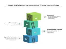 Business Benefits Received Due To Automation In Employee Integrating Process