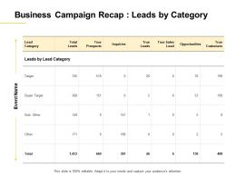 Business Campaign Recap Leads By Category Ppt Powerpoint Presentation Examples