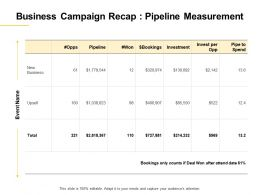 Business Campaign Recap Pipeline Measurement Ppt Powerpoint Presentation Layout