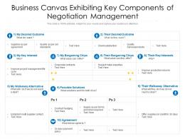 Business Canvas Exhibiting Key Components Of Negotiation Management
