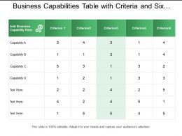 Business Capabilities Table With Criteria And Six Columns