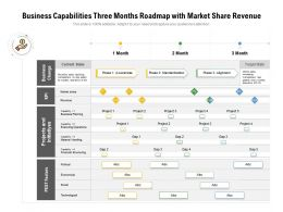 Business Capabilities Three Months Roadmap With Market Share Revenue