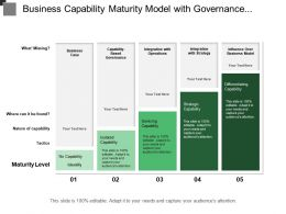Business Capability Maturity Model With Governance Operations And Integration With Strategy
