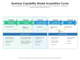 Business Capability Model Acquisition Cycle