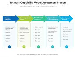 Business Capability Model Assessment Process